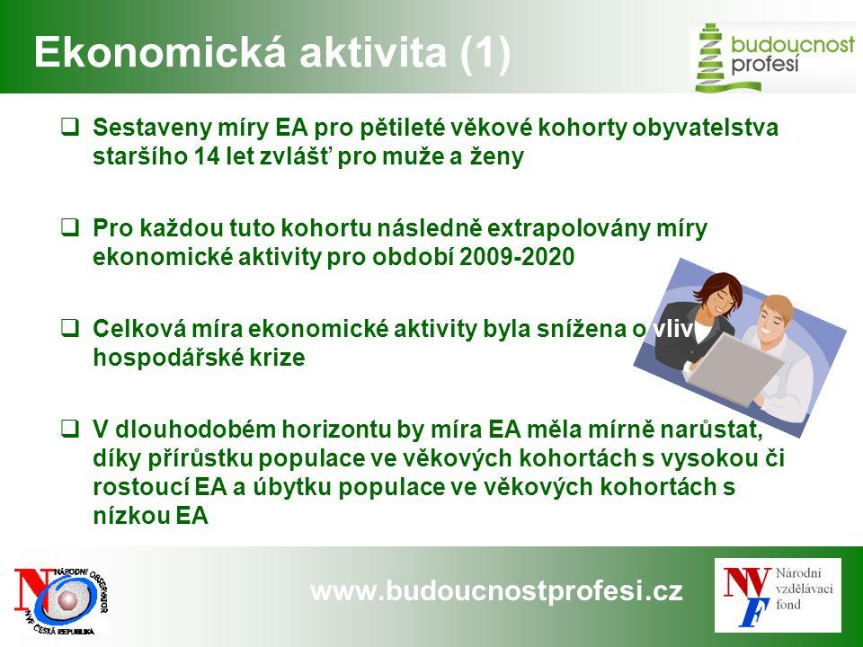 www.budoucnostprofesi.cz Ekonomická aktivita (1)  Sestaveny míry EA pro pětileté věkové kohorty obyvatelstva staršího 14 let zvlášť pro muže a ženy 