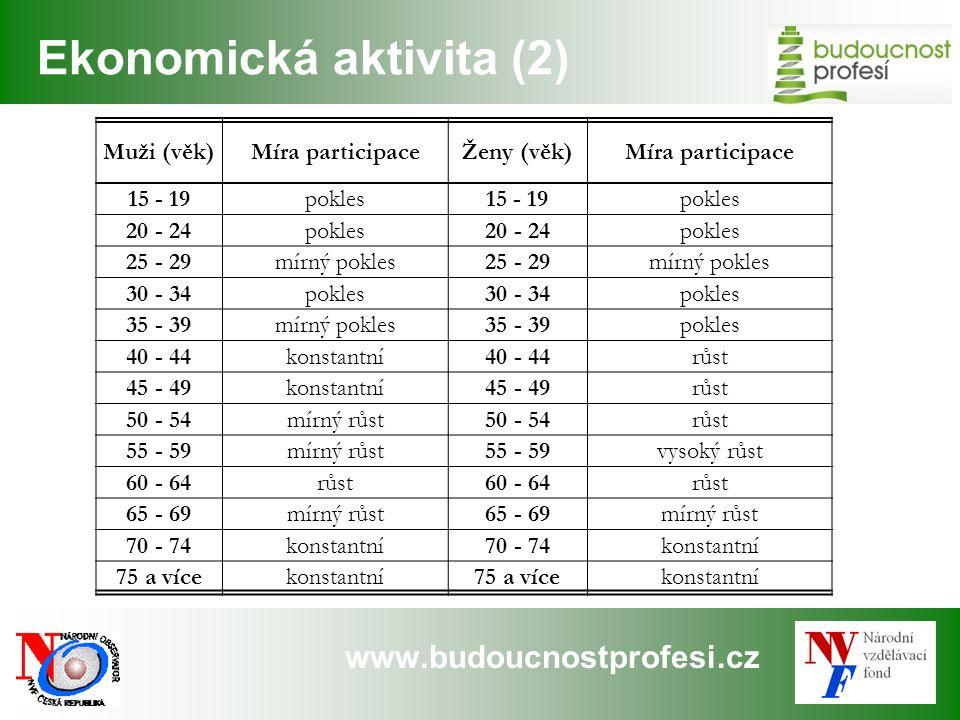 www.budoucnostprofesi.cz Ekonomická aktivita (2) Muži (věk)Míra participaceŽeny (věk)Míra participace 15 - 19pokles15 - 19pokles 20 - 24pokles20 - 24p