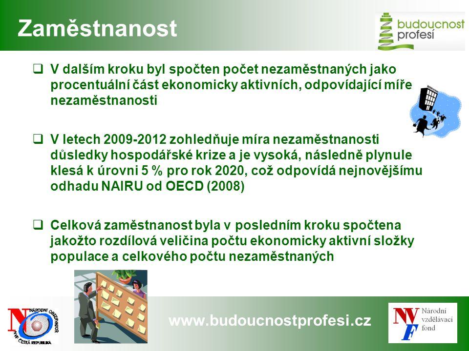www.budoucnostprofesi.cz Zaměstnanost  V dalším kroku byl spočten počet nezaměstnaných jako procentuální část ekonomicky aktivních, odpovídající míře