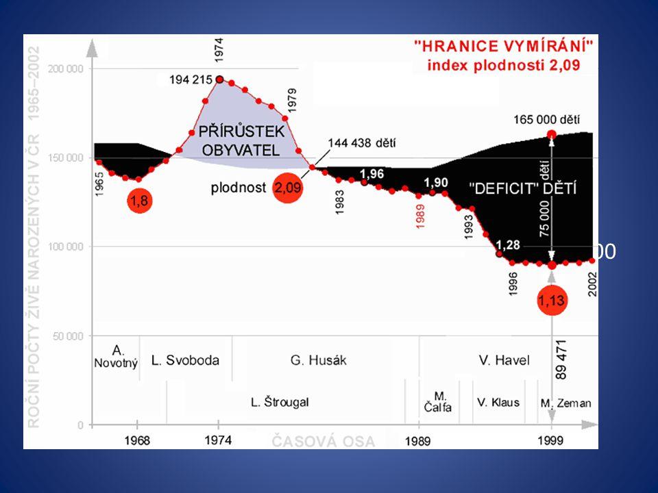 Mortalita Úmrtnost Podíl zemřelých z určité skupiny za určité časové období hmú = počet úmrtí/počet obyvatel * 1000 Kojenecká úmrtnost = úmrtnost v prvním roce života