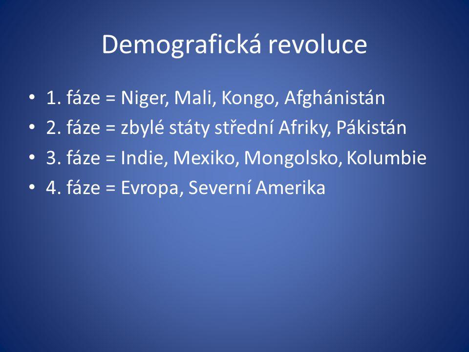 1. fáze = Niger, Mali, Kongo, Afghánistán 2. fáze = zbylé státy střední Afriky, Pákistán 3. fáze = Indie, Mexiko, Mongolsko, Kolumbie 4. fáze = Evropa