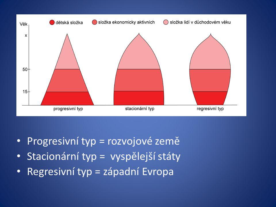 Věková pyramida Grafické znázornění věkové struktury obyvatelstva Počet mužů a žen v daném věku, v daném okamžiku na vymezeném území Progresivní typ = rozvojové země Stacionární typ = vyspělejší státy Regresivní typ = západní Evropa