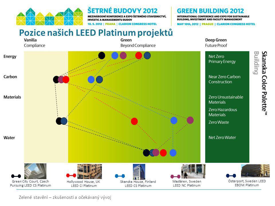 Pozice našich LEED Platinum projektů Zelené stavění – zkušenosti a očekávaný vývoj Green City Court, Czech Pursuing LEED CS Platinum Skanska House, Fi