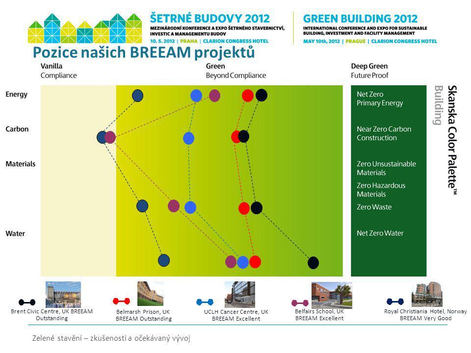 Pozice našich BREEAM projektů Zelené stavění – zkušenosti a očekávaný vývoj Brent Civic Centre, UK BREEAM Outstanding UCLH Cancer Centre, UK BREEAM Ex