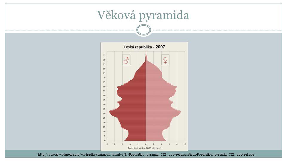 Věková pyramida http://upload.wikimedia.org/wikipedia/commons/thumb/f/f7/Population_pyramid_CZE_2007rel.png/481px-Population_pyramid_CZE_2007rel.png