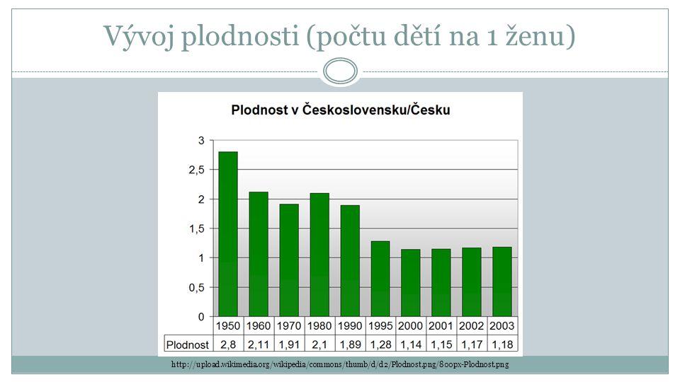 Vývoj plodnosti (počtu dětí na 1 ženu) http://upload.wikimedia.org/wikipedia/commons/thumb/d/d2/Plodnost.png/800px-Plodnost.png