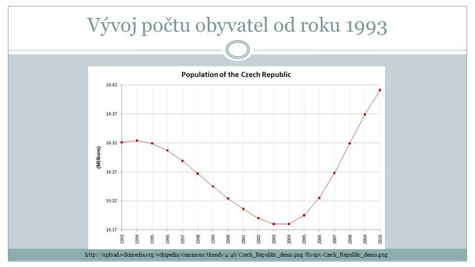 v současné době se porodnost opět snižuje přesto se počet obyvatel mírně zvyšuje a to z důvodu přistěhovalectví