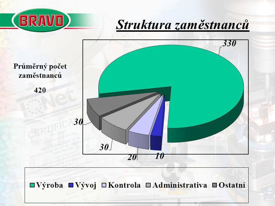 Struktura zaměstnanců Průměrný počet zaměstnanců 420