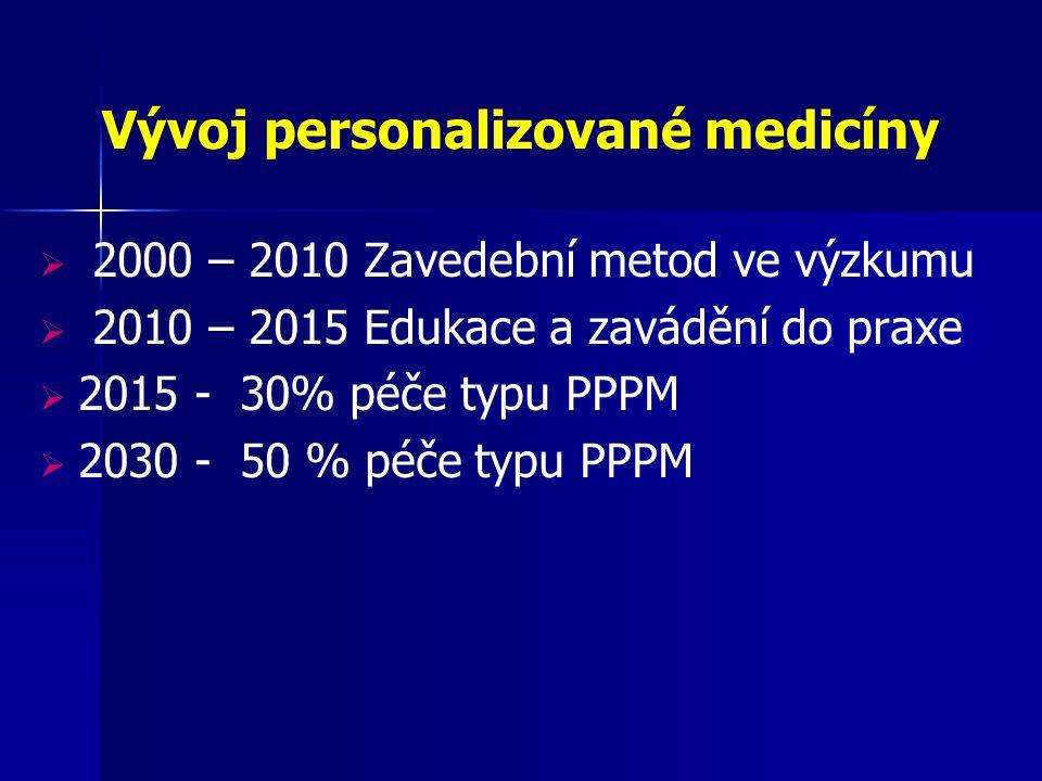 Vývoj personalizované medicíny  2000 – 2010 Zavedební metod ve výzkumu  2010 – 2015 Edukace a zavádění do praxe  2015 - 30% péče typu PPPM  2030 -