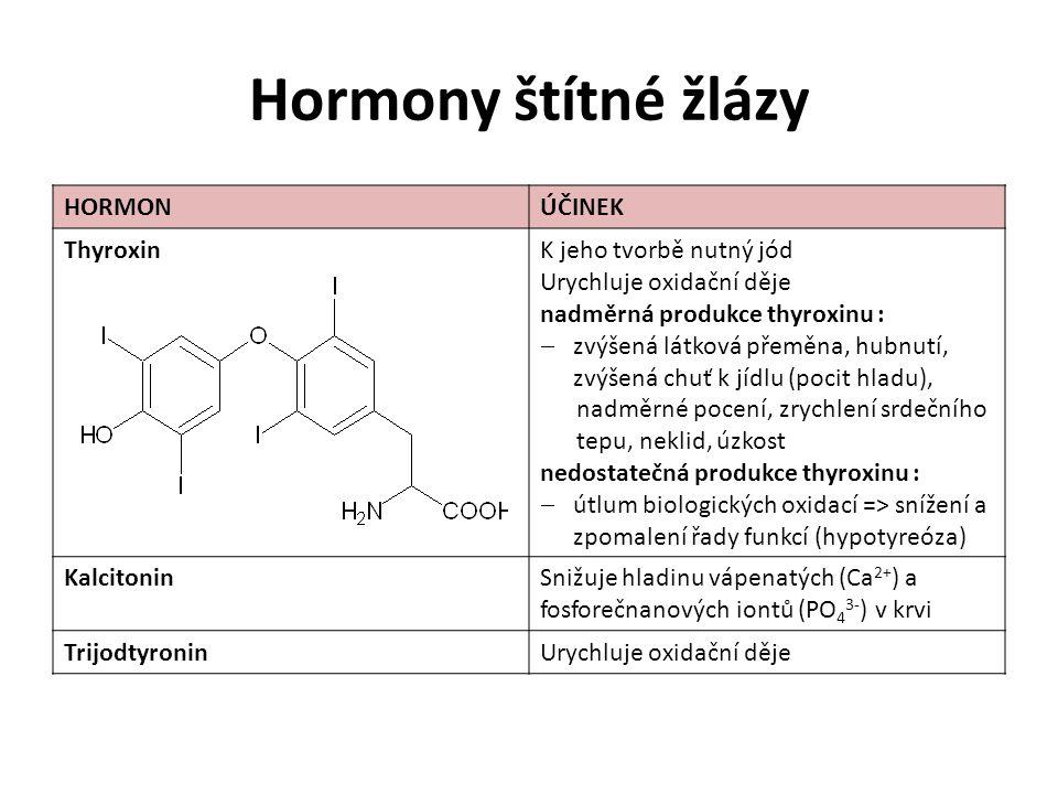 Hormony štítné žlázy HORMONÚČINEK ThyroxinK jeho tvorbě nutný jód Urychluje oxidační děje nadměrná produkce thyroxinu :  zvýšená látková přeměna, hubnutí, zvýšená chuť k jídlu (pocit hladu), nadměrné pocení, zrychlení srdečního tepu, neklid, úzkost nedostatečná produkce thyroxinu :  útlum biologických oxidací => snížení a zpomalení řady funkcí (hypotyreóza) KalcitoninSnižuje hladinu vápenatých (Ca 2+ ) a fosforečnanových iontů (PO 4 3- ) v krvi TrijodtyroninUrychluje oxidační děje