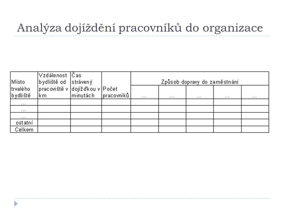 Analýza dojíždění pracovníků do organizace