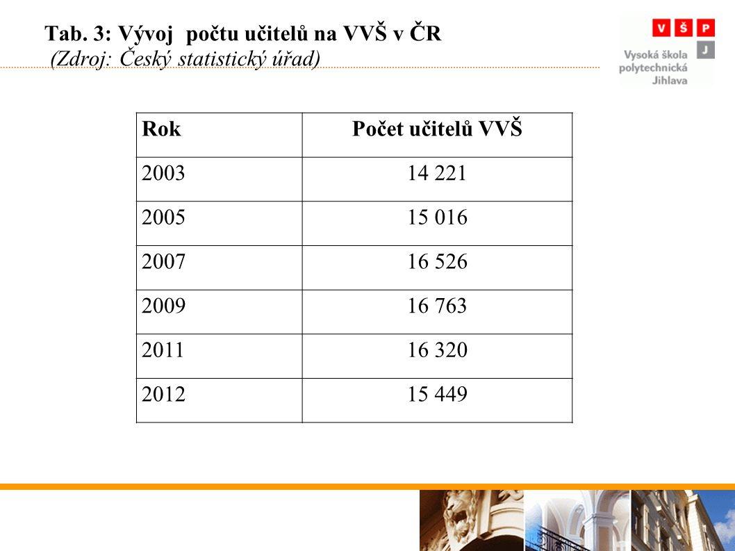 Tab. 3: Vývoj počtu učitelů na VVŠ v ČR (Zdroj: Český statistický úřad) RokPočet učitelů VVŠ 200314 221 200515 016 200716 526 200916 763 201116 320 20