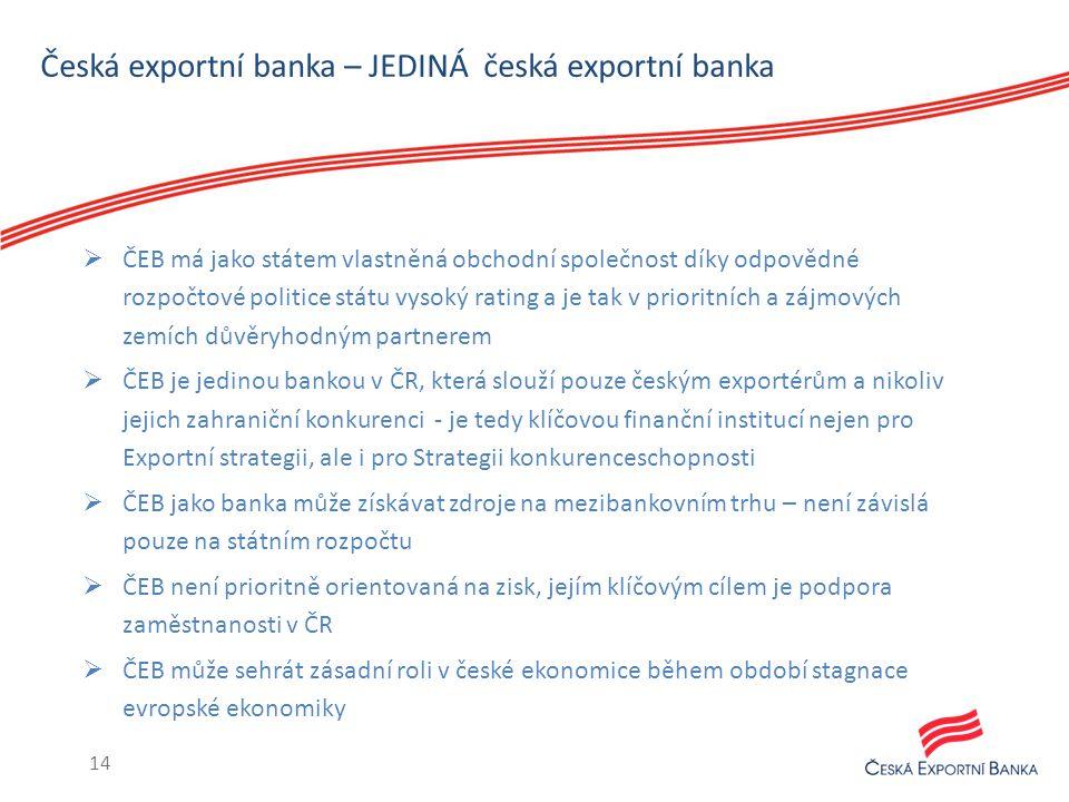 Česká exportní banka – JEDINÁ česká exportní banka  ČEB má jako státem vlastněná obchodní společnost díky odpovědné rozpočtové politice státu vysoký rating a je tak v prioritních a zájmových zemích důvěryhodným partnerem  ČEB je jedinou bankou v ČR, která slouží pouze českým exportérům a nikoliv jejich zahraniční konkurenci - je tedy klíčovou finanční institucí nejen pro Exportní strategii, ale i pro Strategii konkurenceschopnosti  ČEB jako banka může získávat zdroje na mezibankovním trhu – není závislá pouze na státním rozpočtu  ČEB není prioritně orientovaná na zisk, jejím klíčovým cílem je podpora zaměstnanosti v ČR  ČEB může sehrát zásadní roli v české ekonomice během období stagnace evropské ekonomiky 14