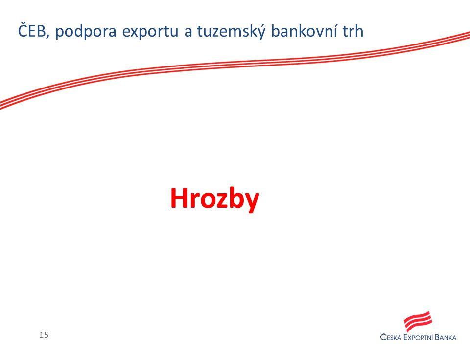 ČEB, podpora exportu a tuzemský bankovní trh Hrozby 15