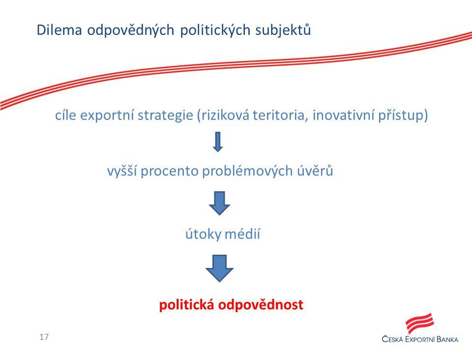 Dilema odpovědných politických subjektů 17 útoky médií politická odpovědnost vyšší procento problémových úvěrů cíle exportní strategie (riziková teritoria, inovativní přístup)