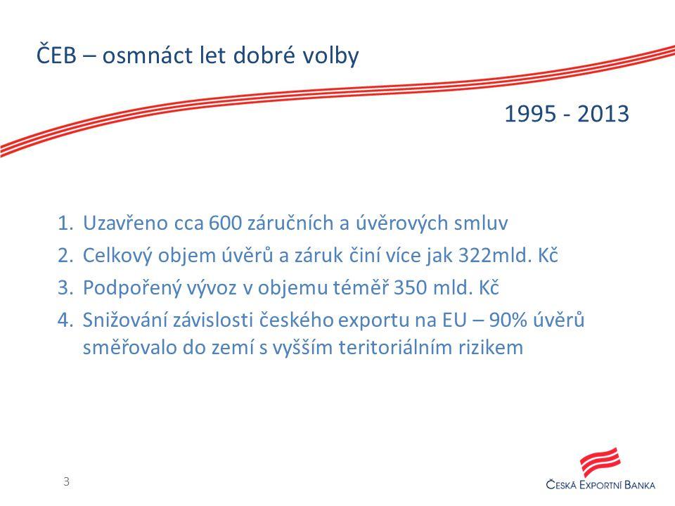 ČEB – osmnáct let dobré volby 1.Uzavřeno cca 600 záručních a úvěrových smluv 2.Celkový objem úvěrů a záruk činí více jak 322mld. Kč 3.Podpořený vývoz