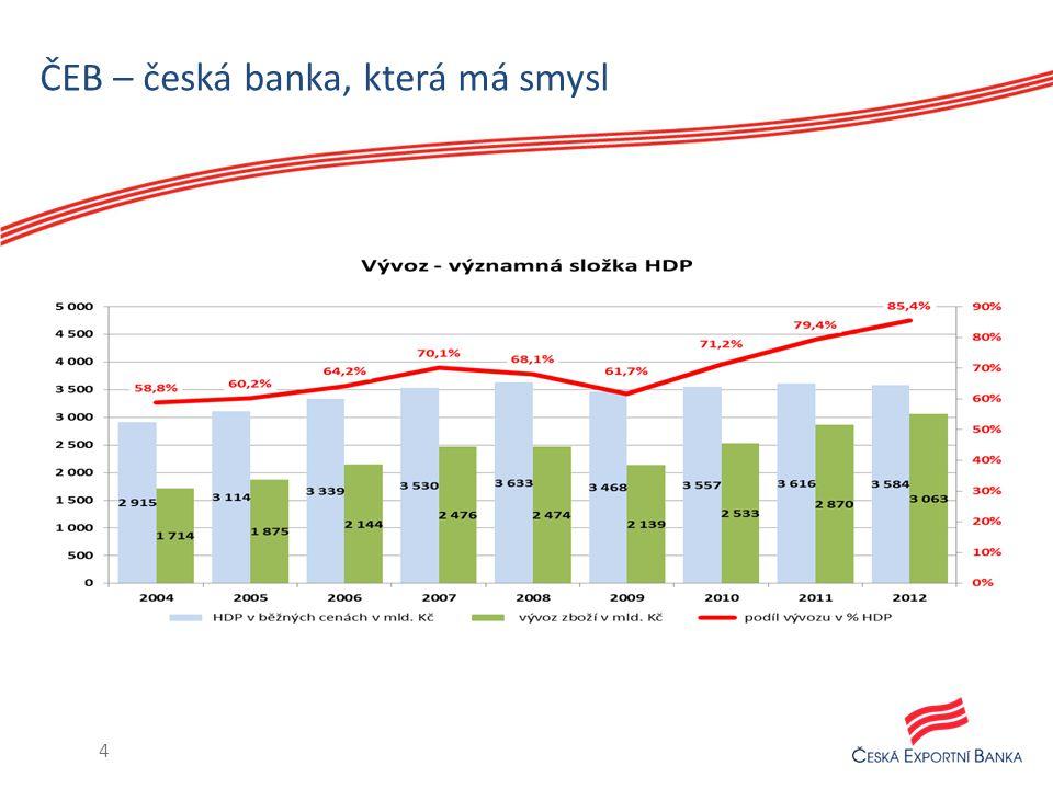 ČEB – česká banka, která má smysl 4
