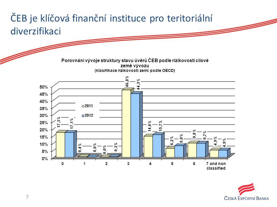 ČEB je klíčová finanční instituce pro teritoriální diverzifikaci 7