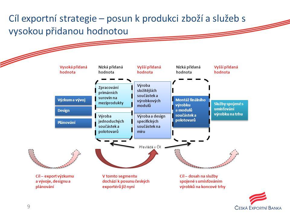Cíl exportní strategie – posun k produkci zboží a služeb s vysokou přidanou hodnotou Design Výzkum a vývoj Plánování Zpracování primárních surovin na