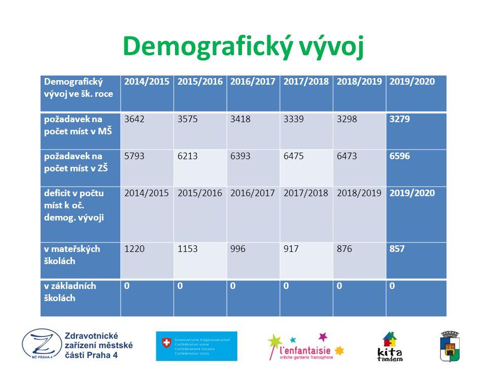 Demografický vývoj Demografický vývoj ve šk. roce 2014/20152015/20162016/20172017/20182018/20192019/2020 požadavek na počet míst v MŠ 3642357534183339
