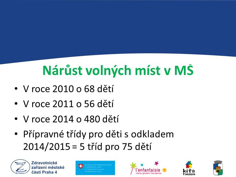 Přehled čerpaných příspěvků na opravy a údržbu MŠ rok 2010rok 2011rok 2012rok 2013 75,2 mil.