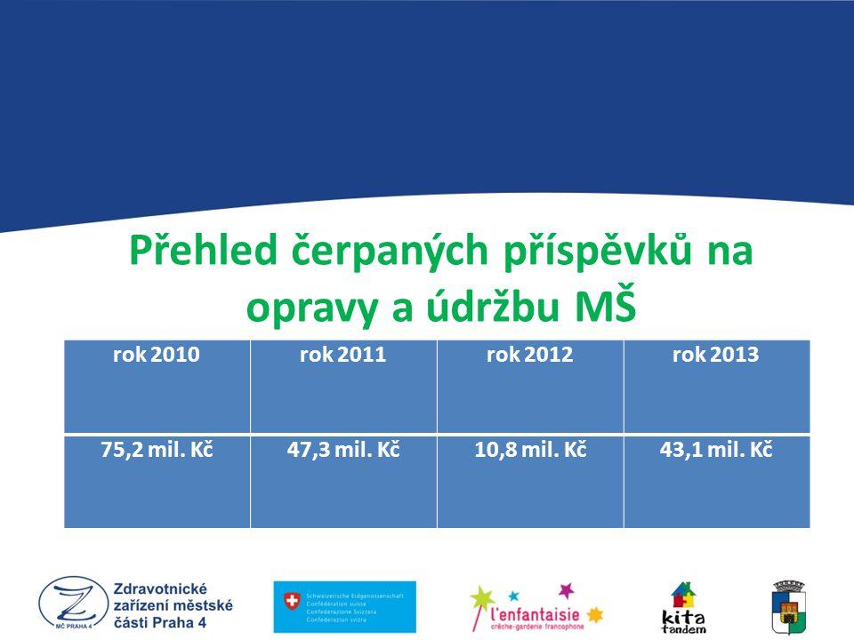 Přehled čerpaných příspěvků na opravy a údržbu MŠ rok 2010rok 2011rok 2012rok 2013 75,2 mil. Kč47,3 mil. Kč10,8 mil. Kč43,1 mil. Kč
