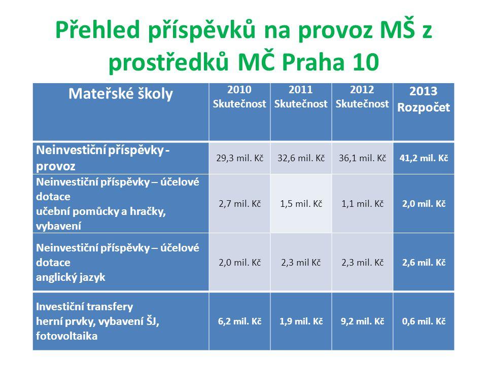 Přehled příspěvků na provoz MŠ z prostředků MČ Praha 10 Mateřské školy 2010 Skutečnost 2011 Skutečnost 2012 Skutečnost 2013 Rozpočet Neinvestiční přís