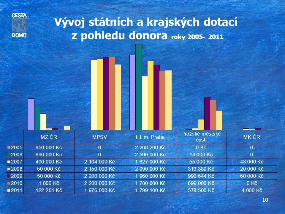 10 Vývoj státních a krajských dotací z pohledu donora roky 2005- 2011