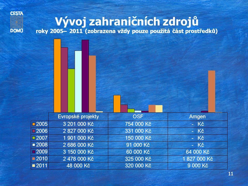 11 Vývoj zahraničních zdrojů roky 2005– 2011 (zobrazena vždy pouze použitá část prostředků)