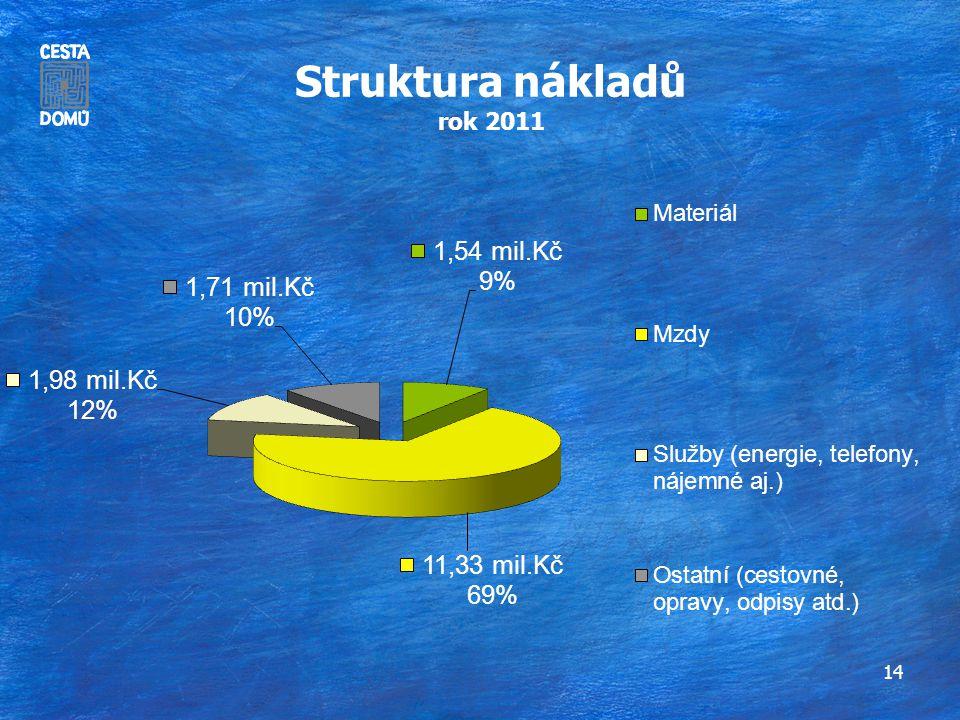 14 Struktura nákladů rok 2011