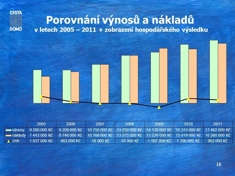 16 Porovnání výnosů a nákladů v letech 2005 – 2011 + zobrazení hospodářského výsledku