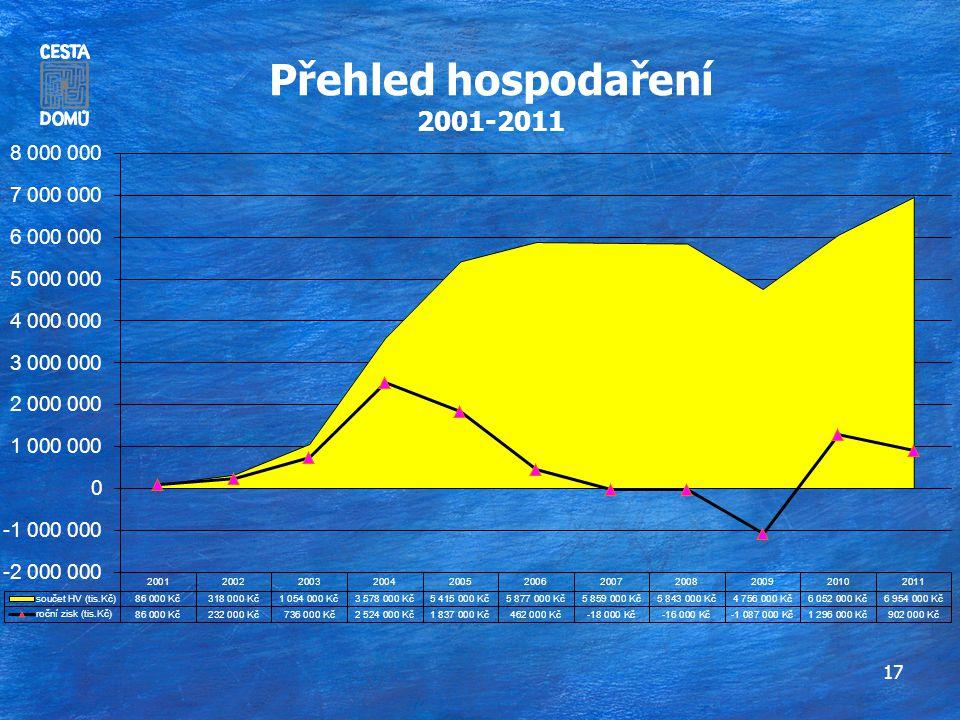 17 Přehled hospodaření 2001-2011