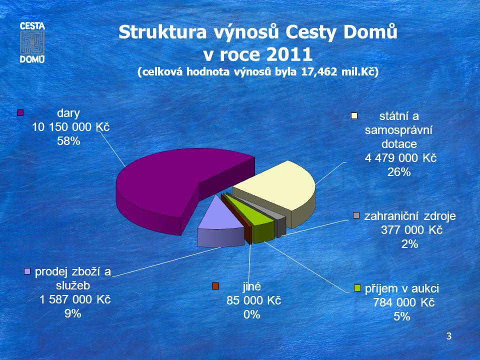 3 Struktura výnosů Cesty Domů v roce 2011 (celková hodnota výnosů byla 17,462 mil.Kč)