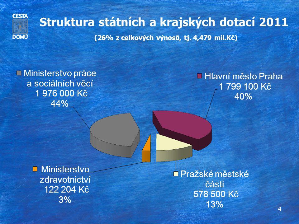 4 Struktura státních a krajských dotací 2011 (26% z celkových výnosů, tj. 4,479 mil.Kč)
