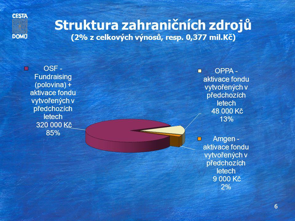 6 Struktura zahraničních zdrojů (2% z celkových výnosů, resp. 0,377 mil.Kč)