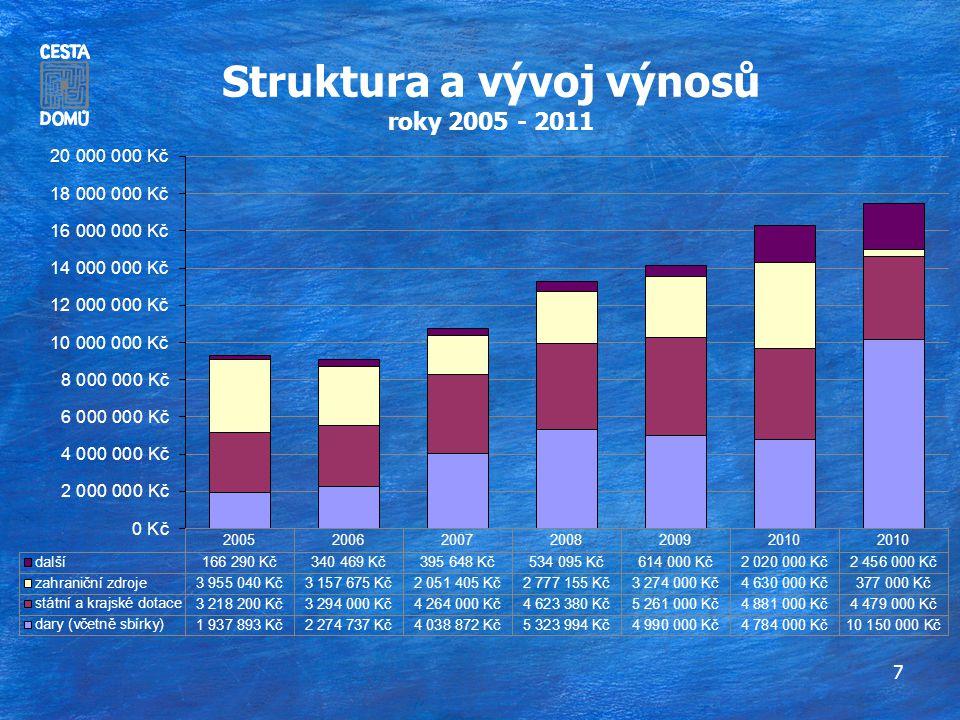 8 Vývoj a struktura darů roky 2005 - 2011
