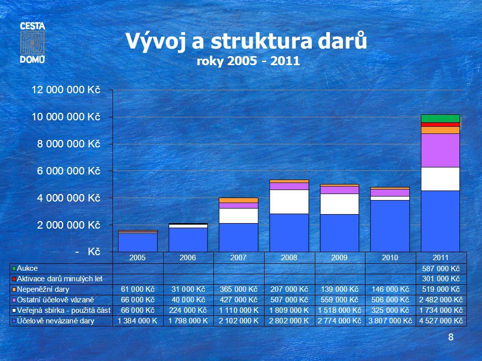9 Vývoj státních a krajských dotací za roky 2005 - 2011