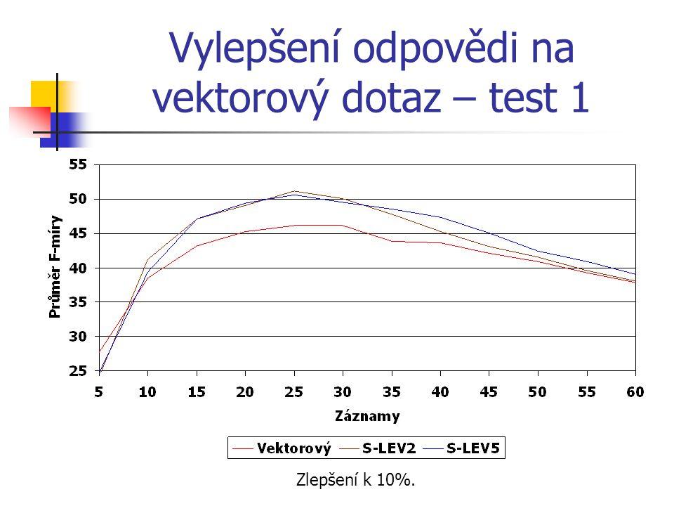 Vylepšení odpovědi na vektorový dotaz – test 1 Zlepšení k 10%.