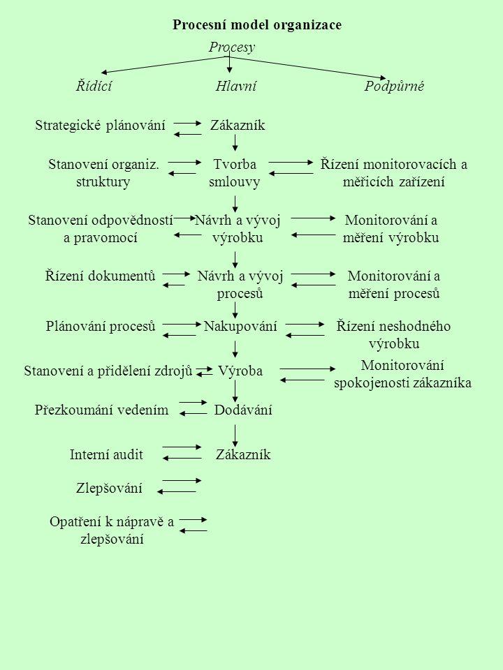 Zákazník Procesní model organizace Tvorba smlouvy Návrh a vývoj výrobku Návrh a vývoj procesů Nakupování Výroba Dodávání Zákazník Strategické plánování Stanovení organiz.