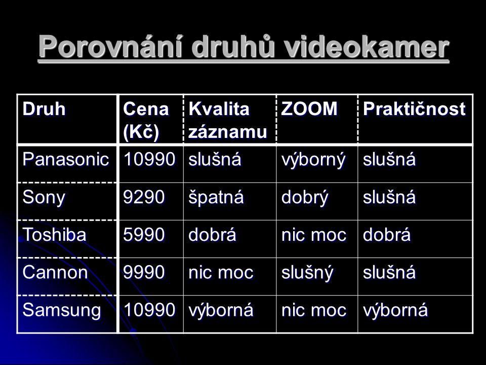 Porovnání druhů videokamer Druh Cena (Kč) Kvalita záznamu ZOOMPraktičnost Panasonic10990slušnávýbornýslušná Sony9290špatnádobrýslušná Toshiba5990dobrá