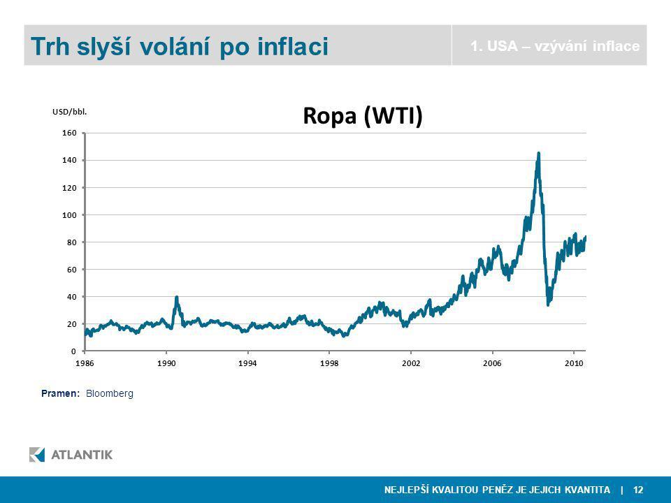 NEJLEPŠÍ KVALITOU PENĚZ JE JEJICH KVANTITA | 12  NWR Trh slyší volání po inflaci 1.