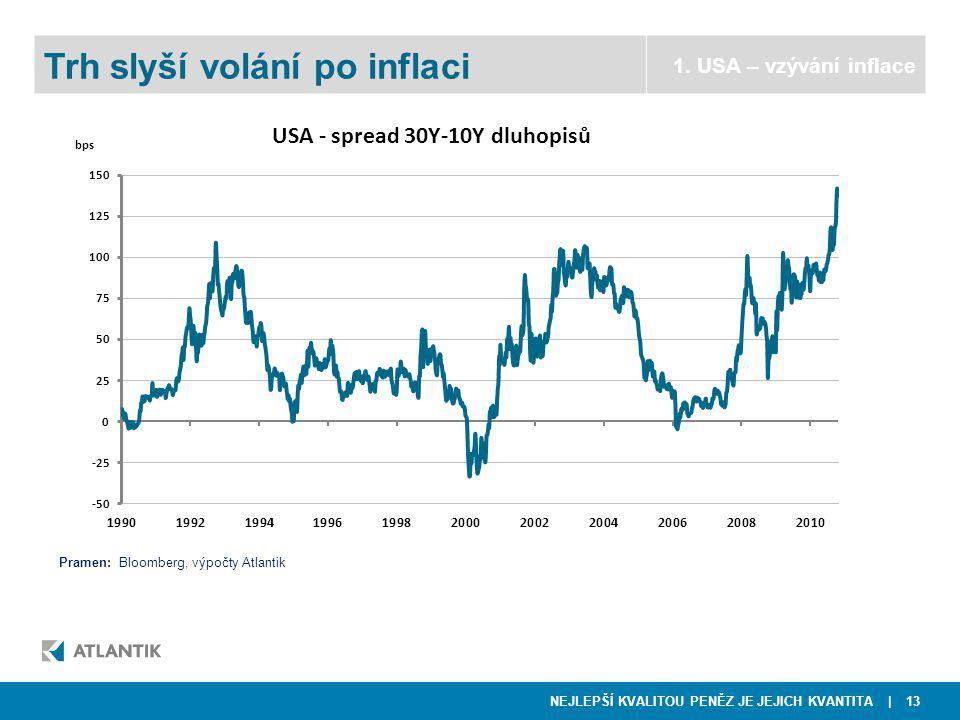 NEJLEPŠÍ KVALITOU PENĚZ JE JEJICH KVANTITA | 13  NWR Trh slyší volání po inflaci 1.