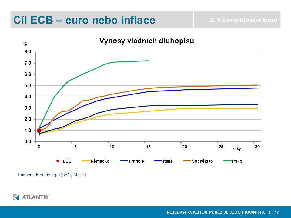 NEJLEPŠÍ KVALITOU PENĚZ JE JEJICH KVANTITA | 17  NWR  Telefónica O2 Cíl ECB – euro nebo inflace 2.