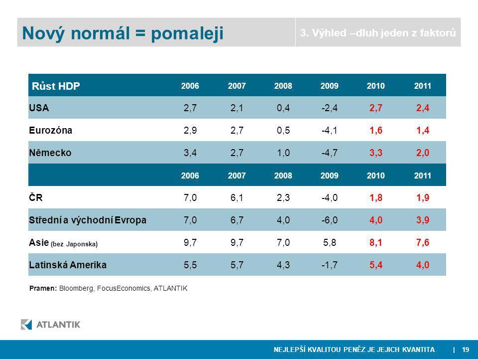 NEJLEPŠÍ KVALITOU PENĚZ JE JEJICH KVANTITA | 19 Pramen: Bloomberg, FocusEconomics, ATLANTIK Nový normál = pomaleji 3.