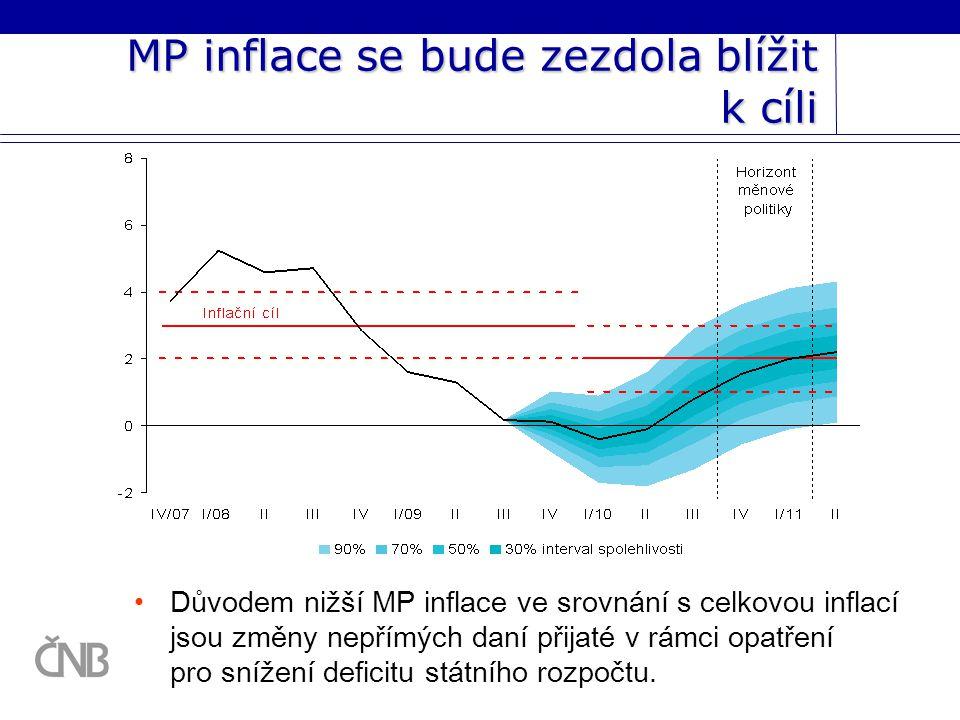 MP inflace se bude zezdola blížit k cíli Důvodem nižší MP inflace ve srovnání s celkovou inflací jsou změny nepřímých daní přijaté v rámci opatření pro snížení deficitu státního rozpočtu.