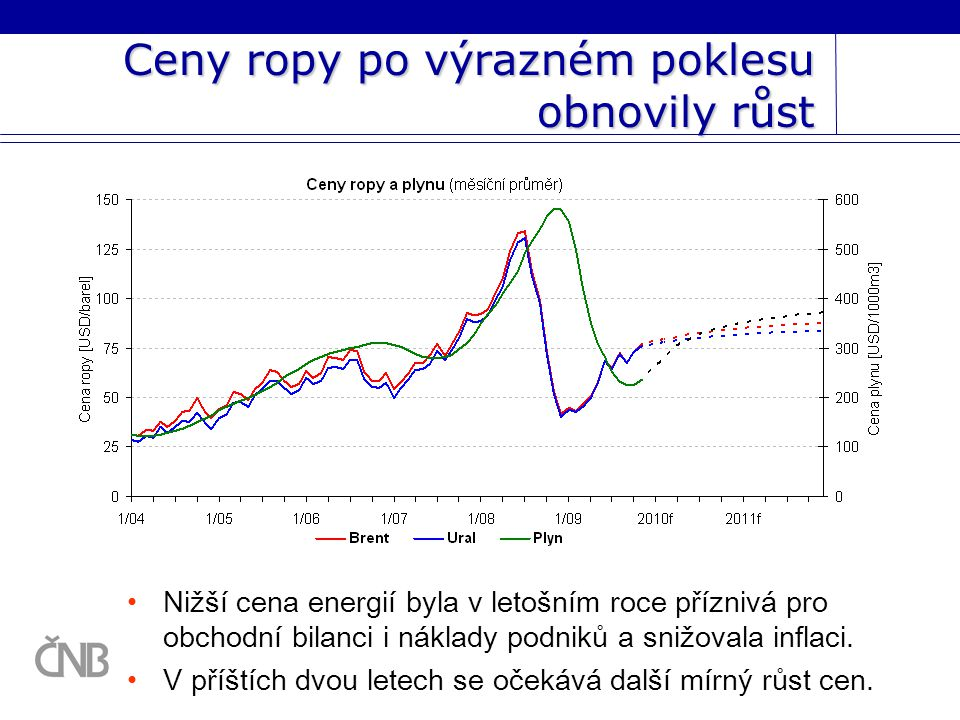 Ceny ropy po výrazném poklesu obnovily růst Nižší cena energií byla v letošním roce příznivá pro obchodní bilanci i náklady podniků a snižovala inflaci.