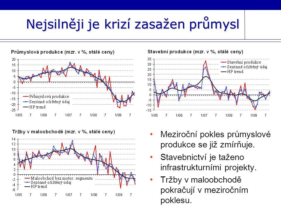 Nejsilněji je krizí zasažen průmysl Meziroční pokles průmyslové produkce se již zmírňuje.