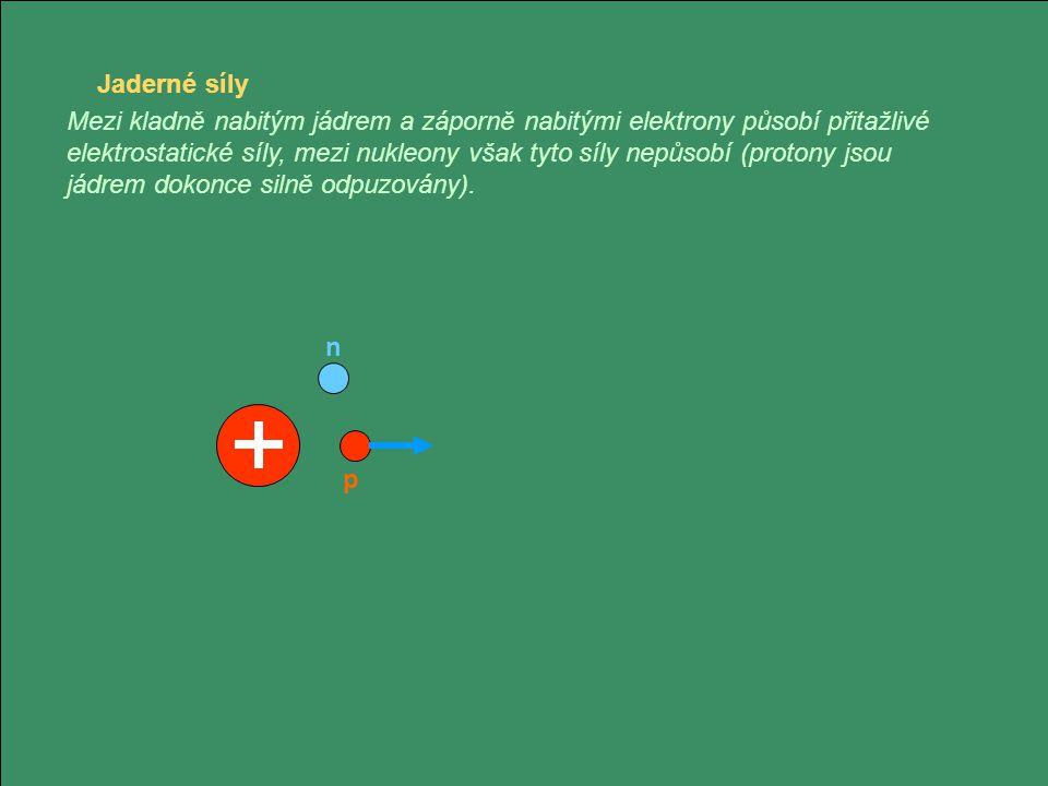 Jaderné síly Mezi kladně nabitým jádrem a záporně nabitými elektrony působí přitažlivé elektrostatické síly, mezi nukleony však tyto síly nepůsobí (pr