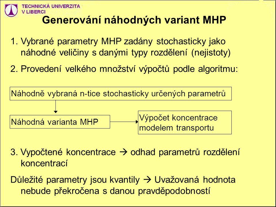 Generování náhodných variant MHP 1.Vybrané parametry MHP zadány stochasticky jako náhodné veličiny s danými typy rozdělení (nejistoty) 2.Provedení velkého množství výpočtů podle algoritmu: Náhodně vybraná n-tice stochasticky určených parametrů Náhodná varianta MHP Výpočet koncentrace modelem transportu 3.