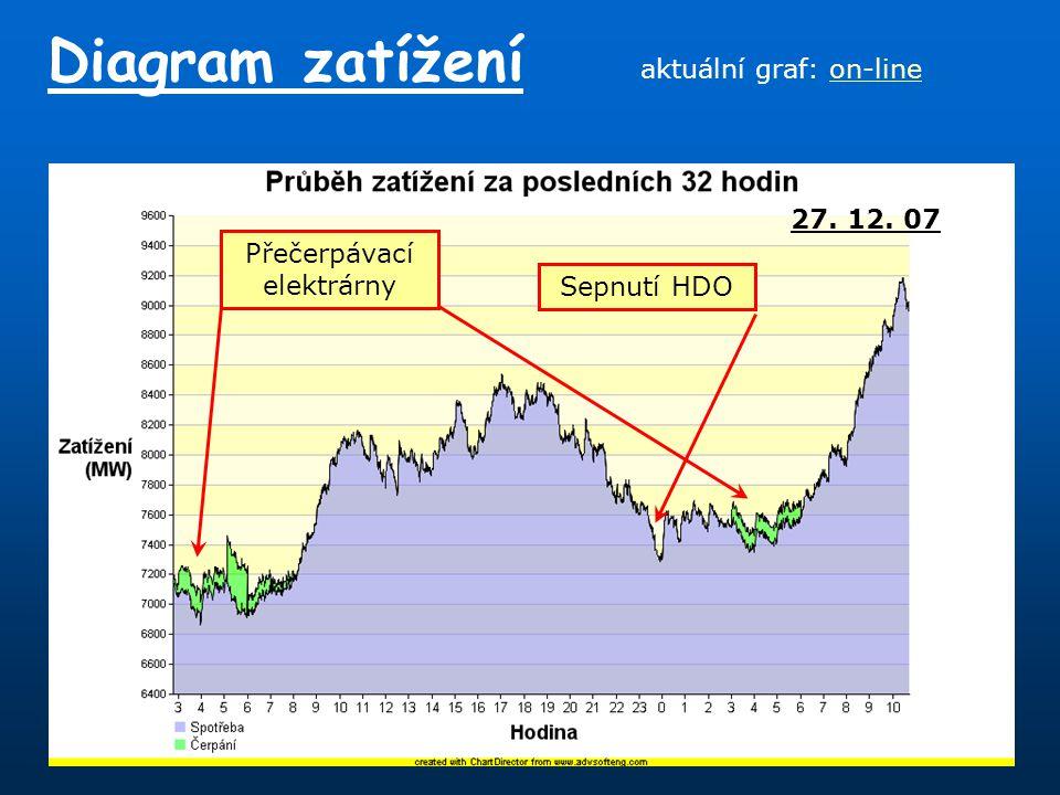 Diagram zatížení 27. 12. 07 Přečerpávací elektrárny Sepnutí HDO aktuální graf: on-lineon-line